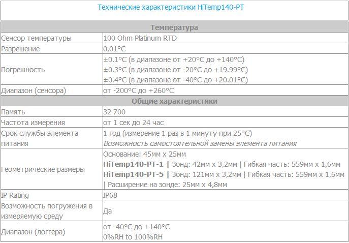 logger-temperatury-hitemp140-pt